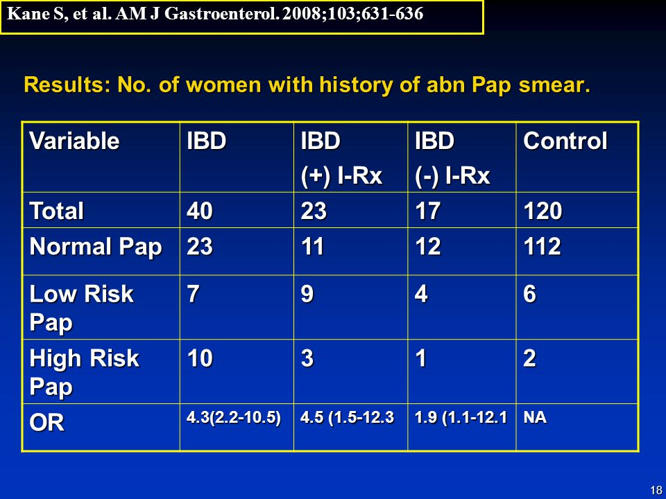 Results: No. of women with history of abn Pap smear.
