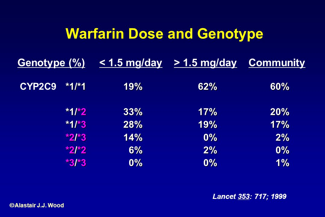 Warfarin Dose and Genotype