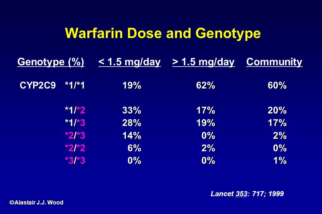 Warfarin Dose and Genotype