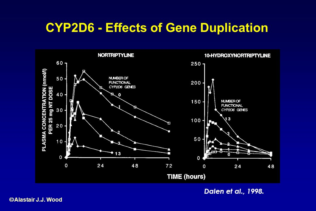 CYP2D6 - Effects of Gene Duplication