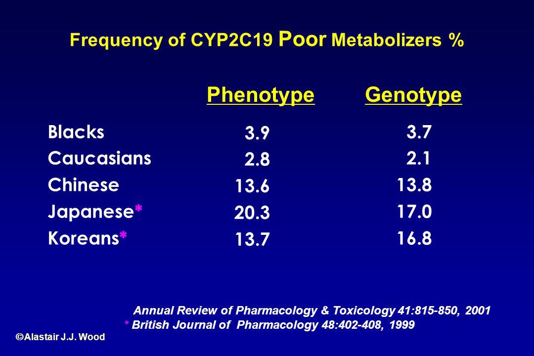 Frequency of CYP2C19 Poor Metabolizers %