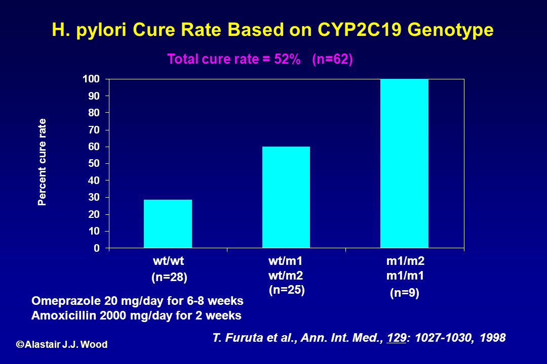 H. pylori Cure Rate Based on CYP2C19 Genotype