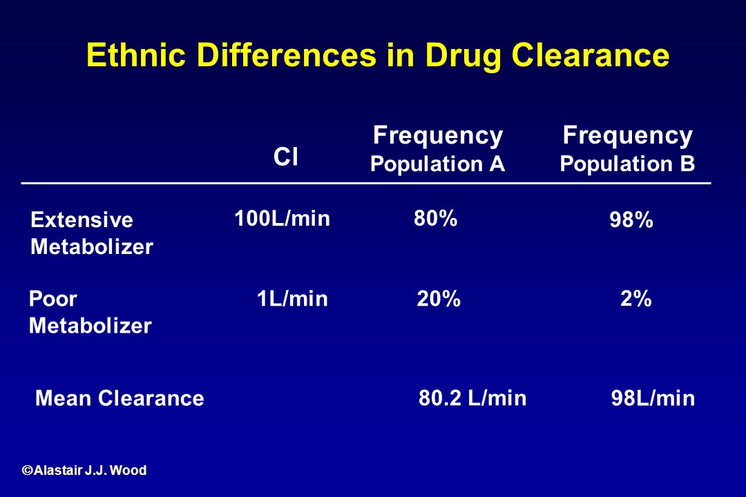 Ethnic Differences in Drug Clearance