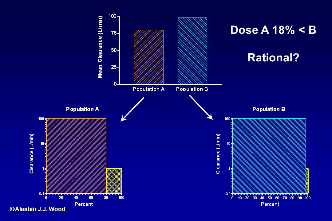 Dose A 18% < B Rational