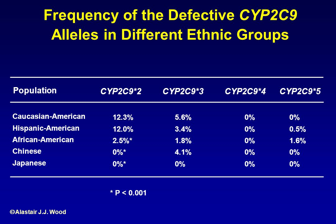 Frequency of the Defective CYP2C9 Alleles in Different Ethnic Groups
