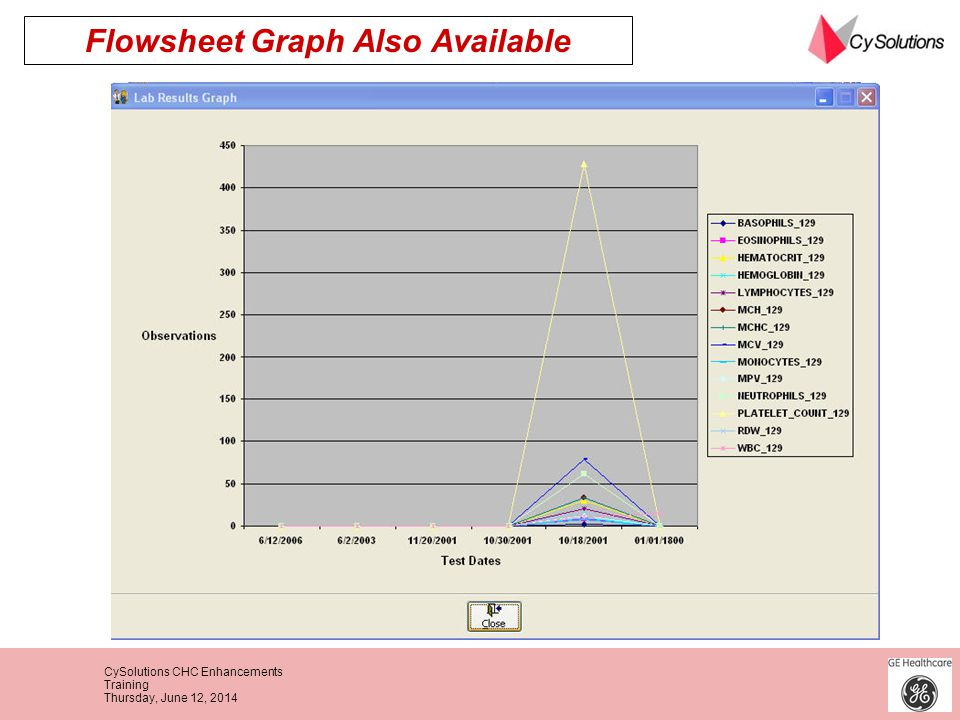 Flowsheet Graph Also Available