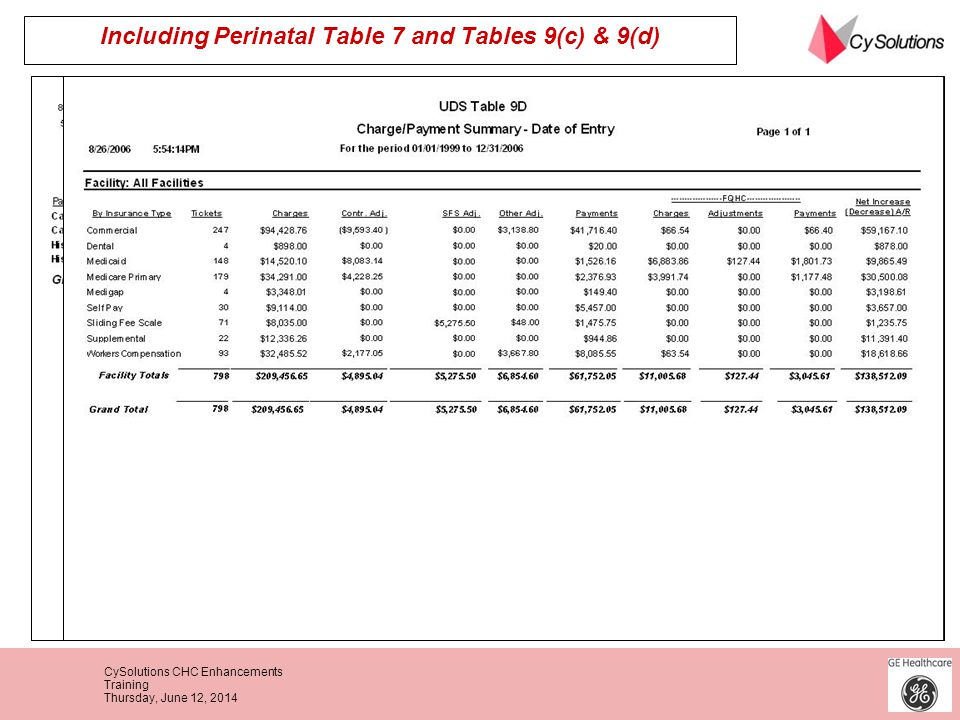 Including Perinatal Table 7 and Tables 9(c) & 9(d)