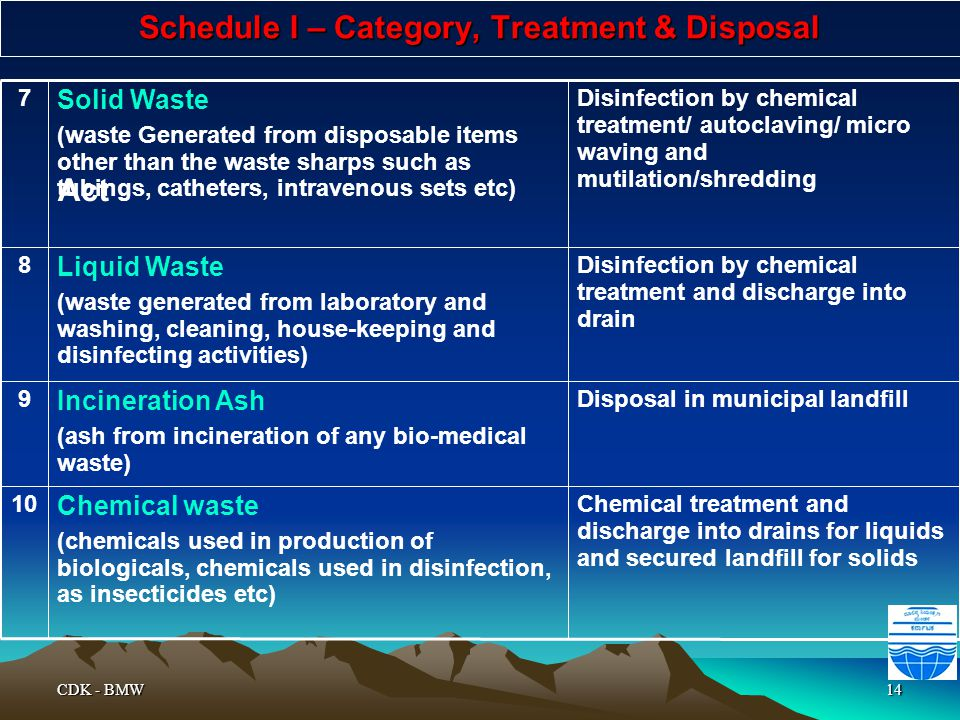 Schedule I – Category, Treatment & Disposal