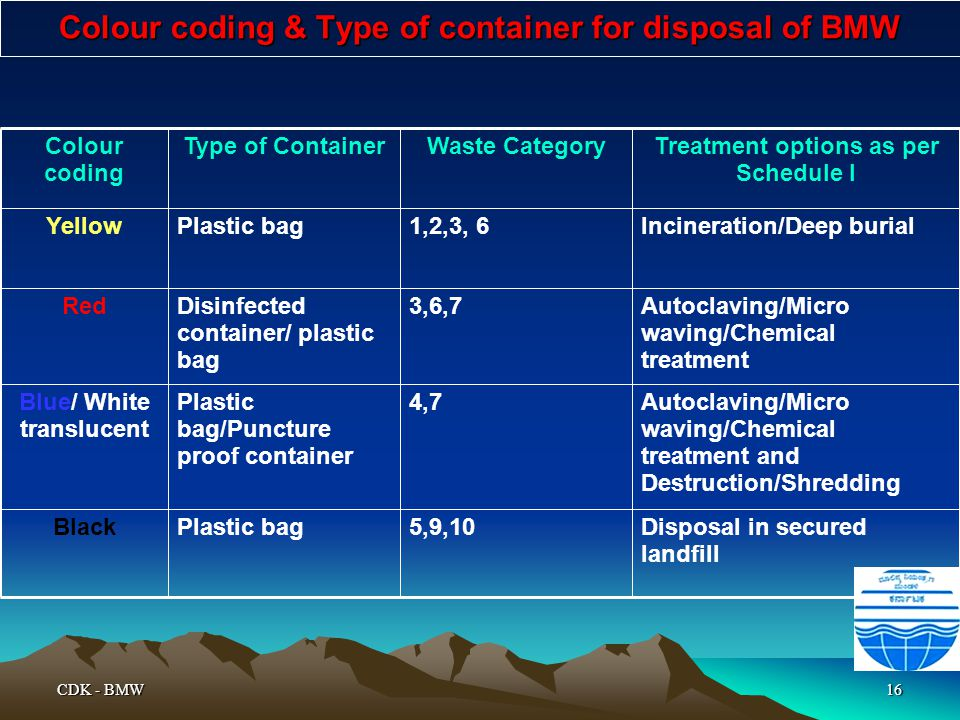 Colour coding & Type of container for disposal of BMW