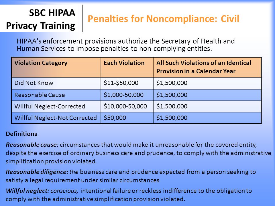 Penalties for Noncompliance: Civil