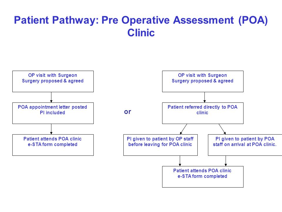 Patient Pathway: Pre Operative Assessment (POA) Clinic