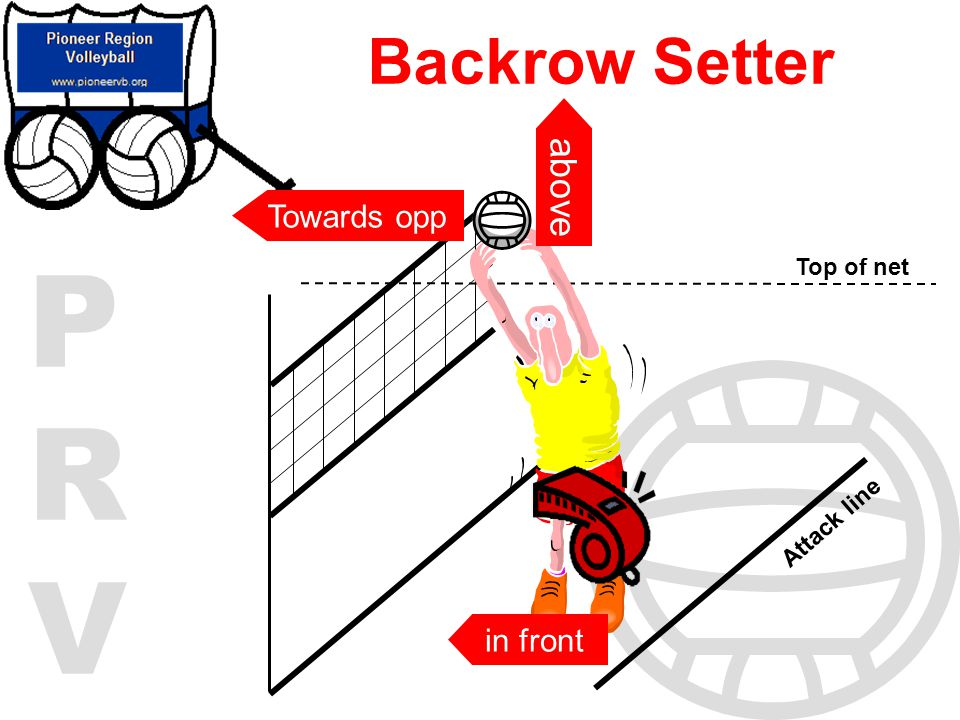 Backrow Setter above Towards opp Top of net Attack line in front