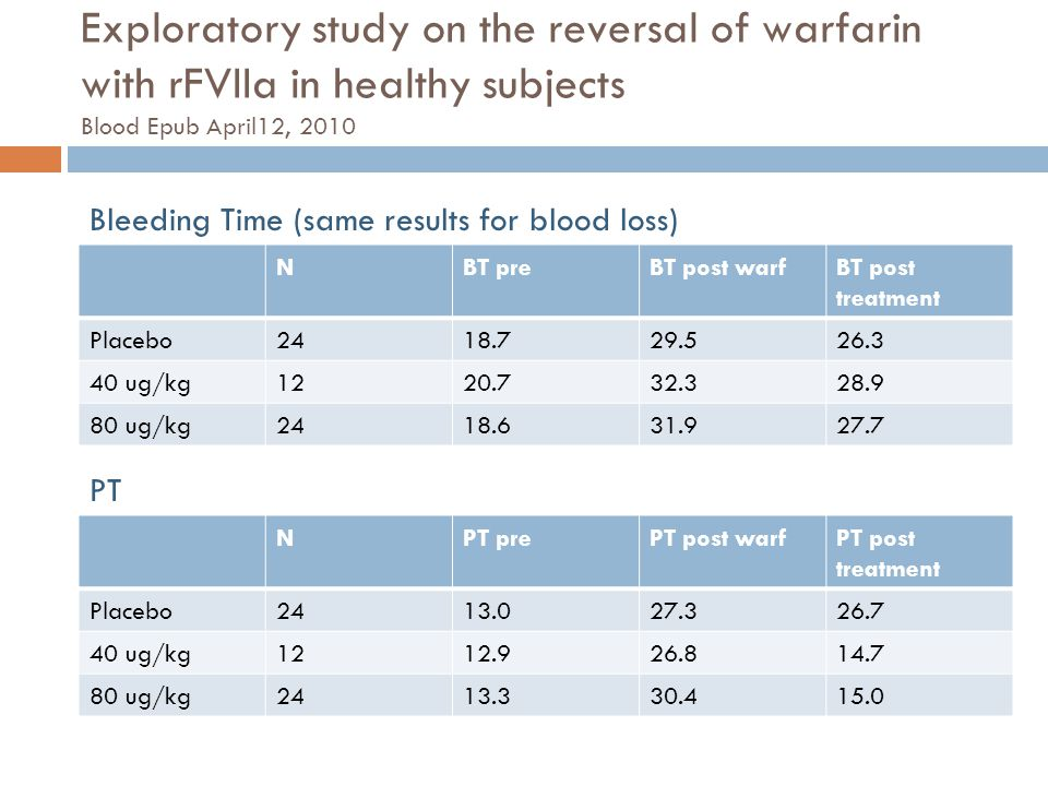 Exploratory study on the reversal of warfarin with rFVIIa in healthy subjects Blood Epub April12, 2010