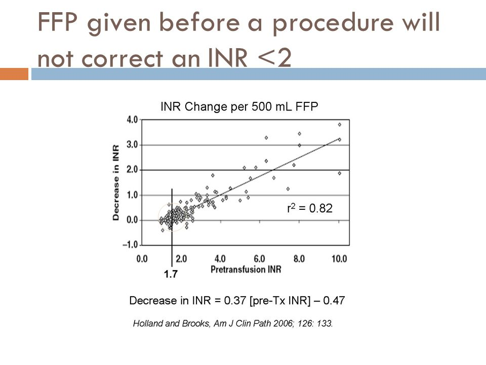 FFP given before a procedure will not correct an INR <2