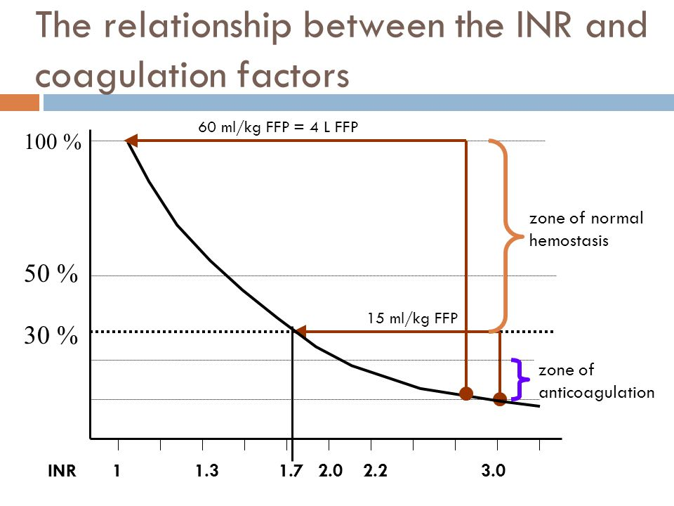 The relationship between the INR and coagulation factors
