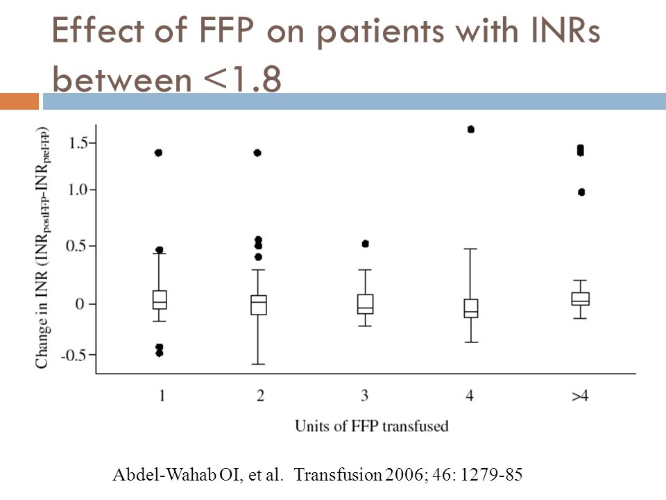 Effect of FFP on patients with INRs between <1.8