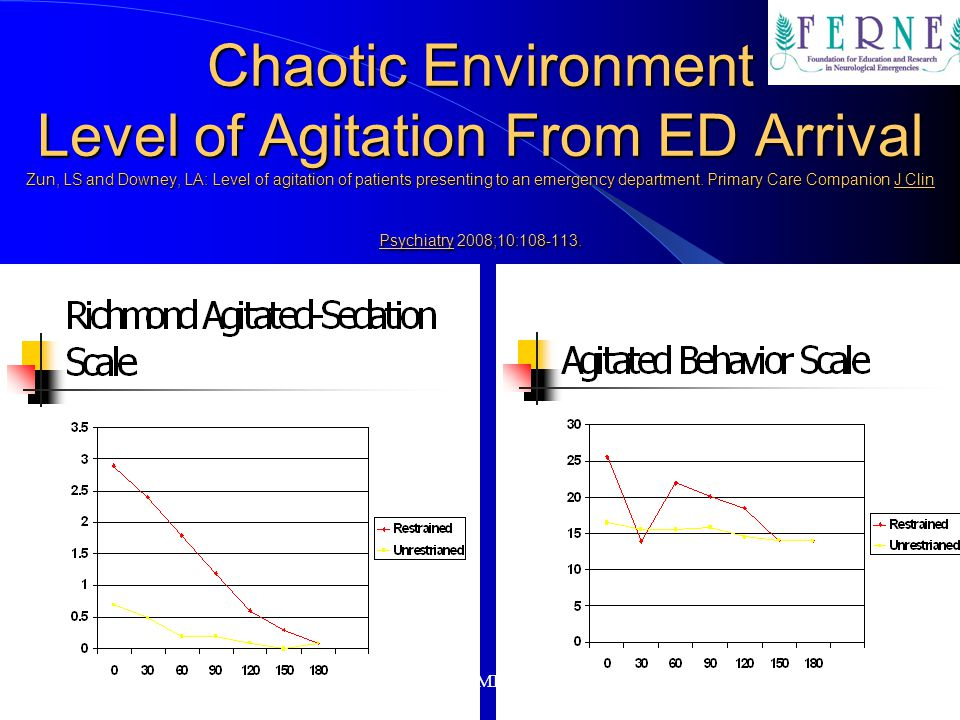 Chaotic Environment Level of Agitation From ED Arrival Zun, LS and Downey, LA: Level of agitation of patients presenting to an emergency department. Primary Care Companion J Clin Psychiatry 2008;10: