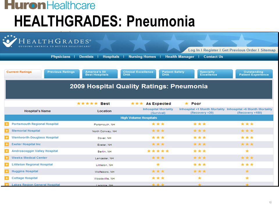 HEALTHGRADES: Pneumonia