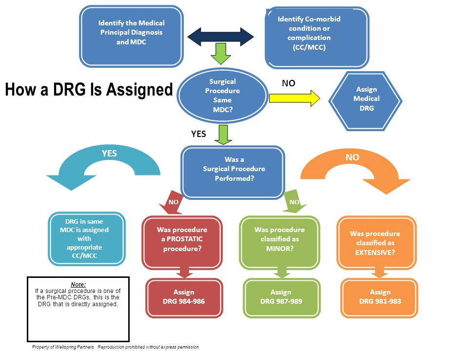 How a DRG Is Assigned NO YES YES NO