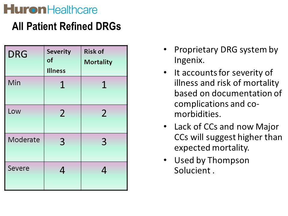 All Patient Refined DRGs