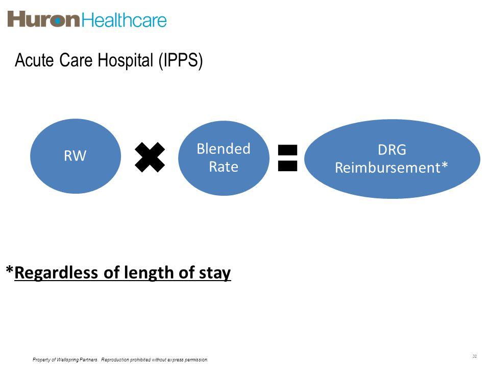 Acute Care Hospital (IPPS)