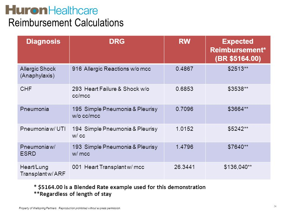 Reimbursement Calculations