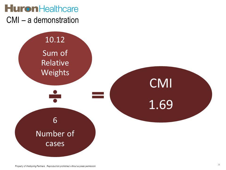 Sum of Relative Weights