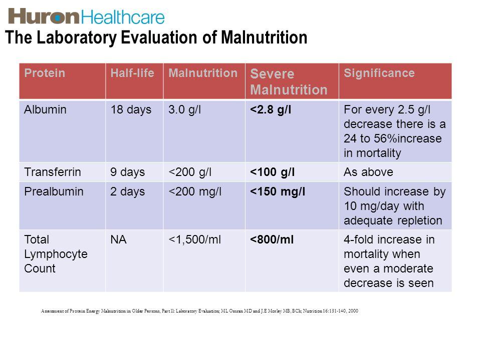 The Laboratory Evaluation of Malnutrition
