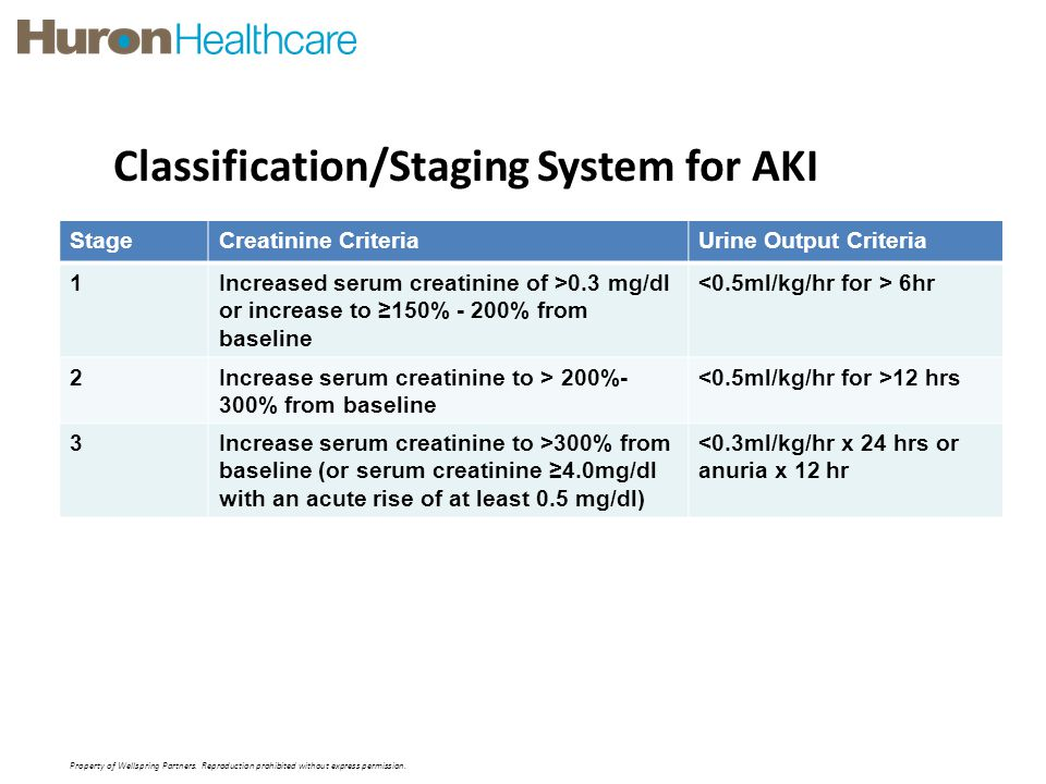 Classification/Staging System for AKI