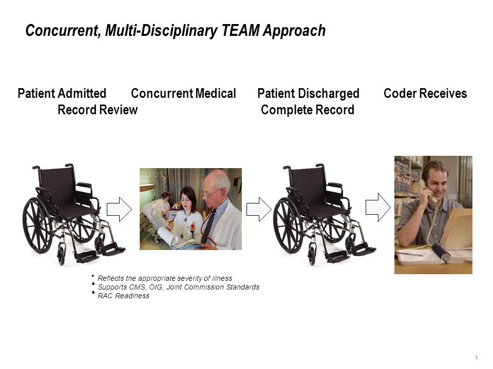Concurrent, Multi-Disciplinary TEAM Approach