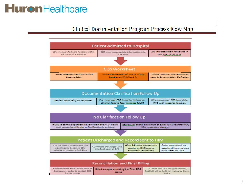 Clinical Documentation Improvement Process