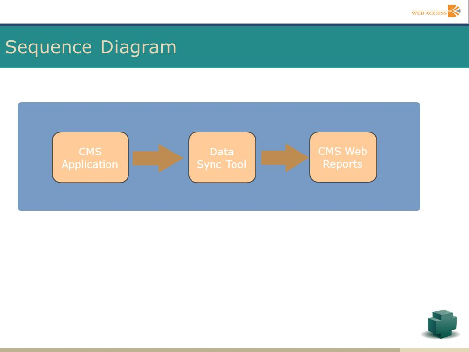 Sequence Diagram CMS Web Reports CMS Application Data Sync Tool