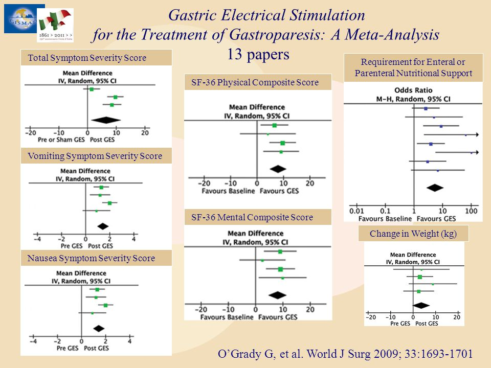 Gastric Electrical Stimulation for the Treatment of Gastroparesis: A Meta-Analysis