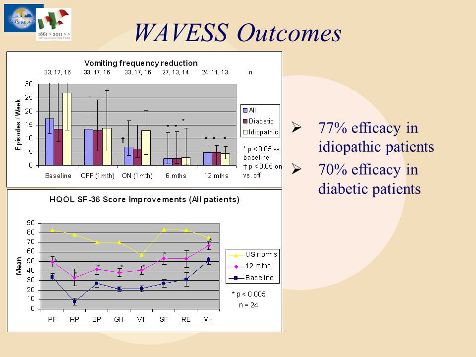 WAVESS Outcomes 77% efficacy in idiopathic patients