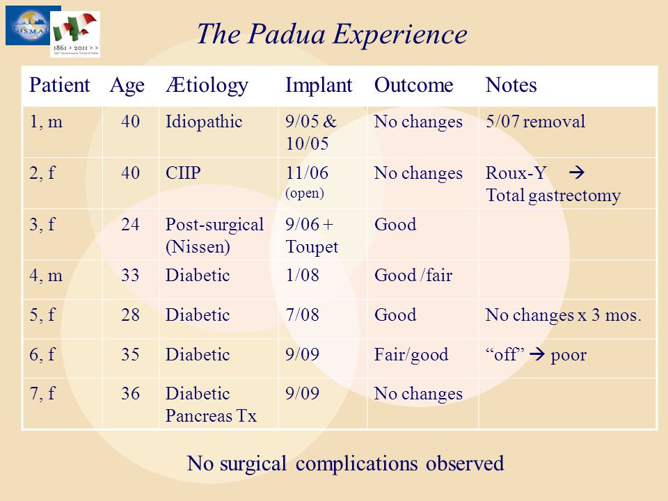 The Padua Experience Patient Age Ætiology Implant Outcome Notes