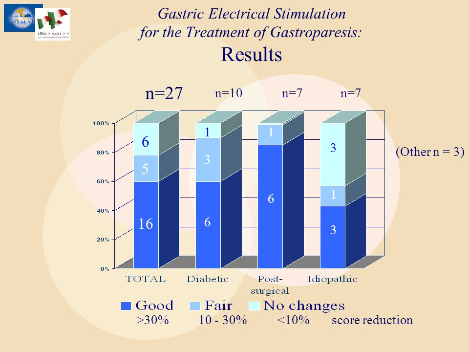 Gastric Electrical Stimulation for the Treatment of Gastroparesis: Results
