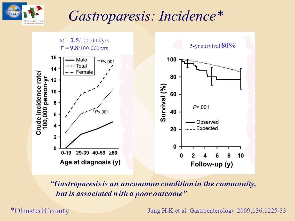 Gastroparesis: Incidence*