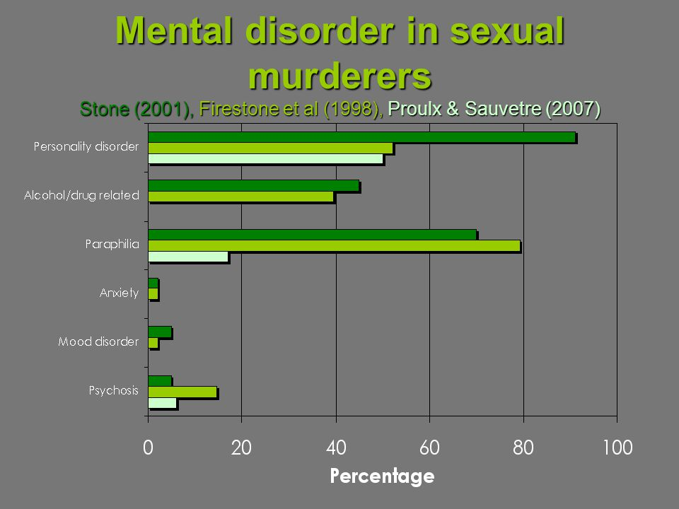 Mental disorder in sexual murderers Stone (2001), Firestone et al (1998), Proulx & Sauvetre (2007)
