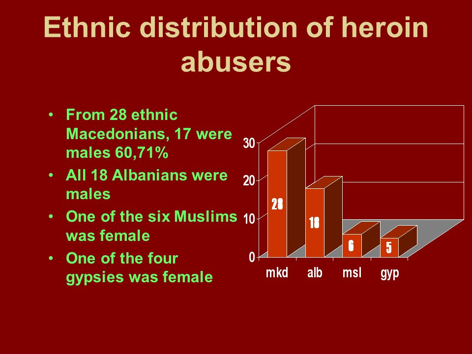 Ethnic distribution of heroin abusers