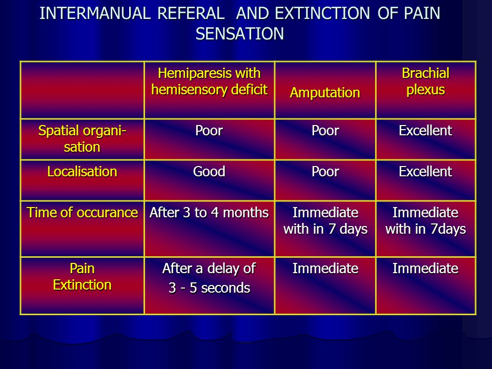 INTERMANUAL REFERAL AND EXTINCTION OF PAIN SENSATION