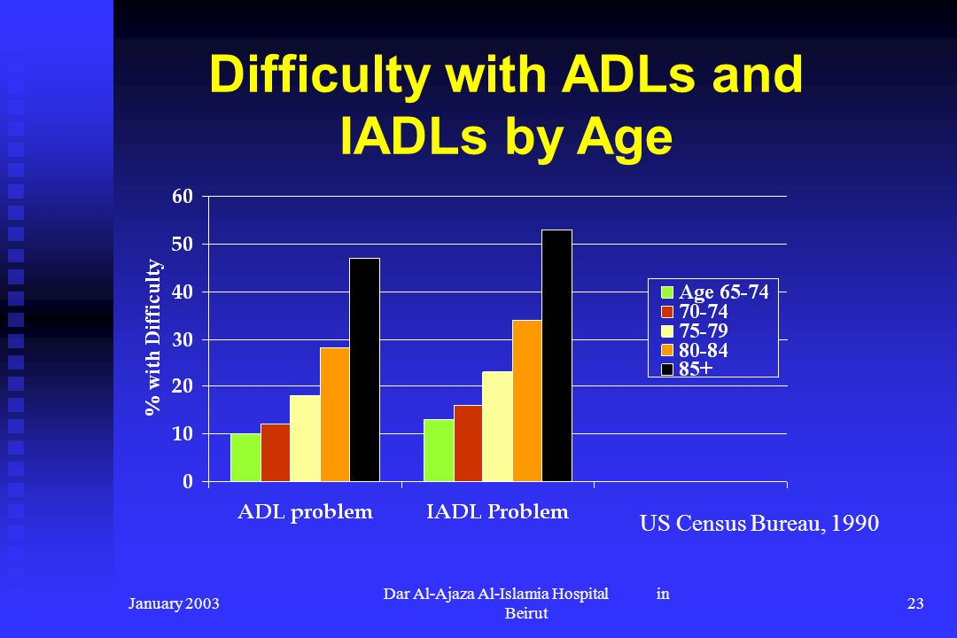Difficulty with ADLs and IADLs by Age