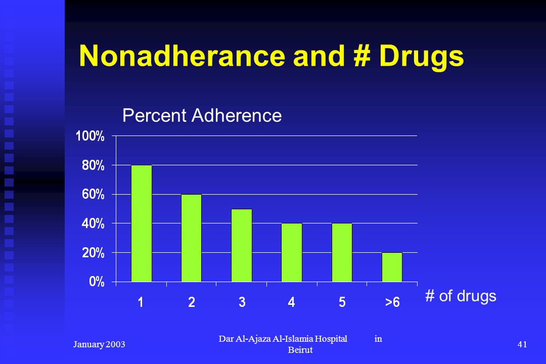 Nonadherance and # Drugs
