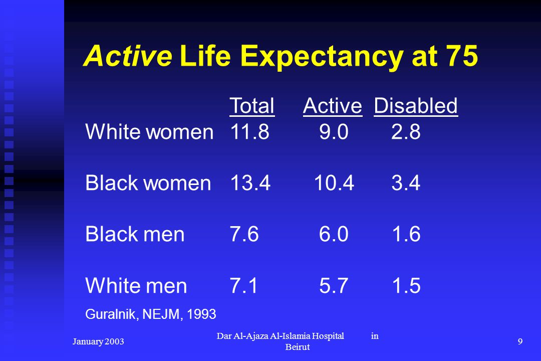 Active Life Expectancy at 75