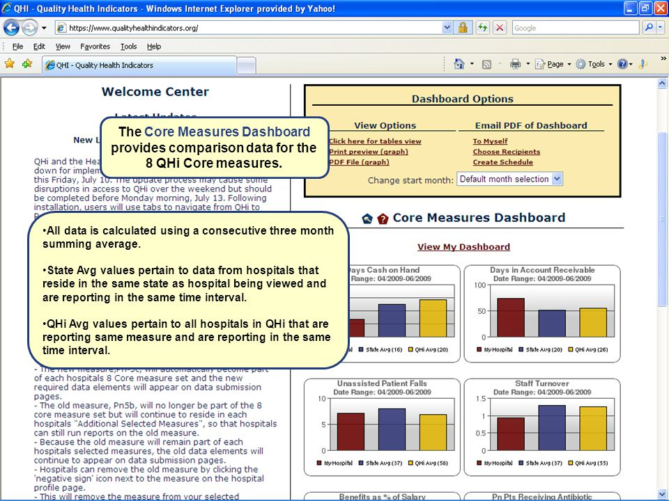 The Core Measures Dashboard provides comparison data for the 8 QHi Core measures.