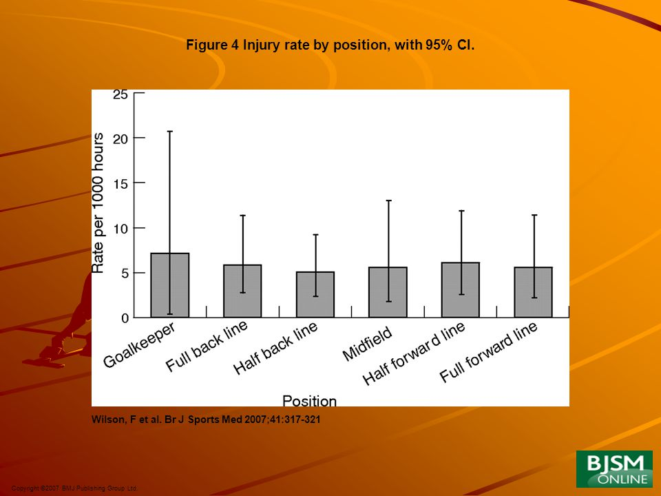 Figure 4 Injury rate by position, with 95% CI.
