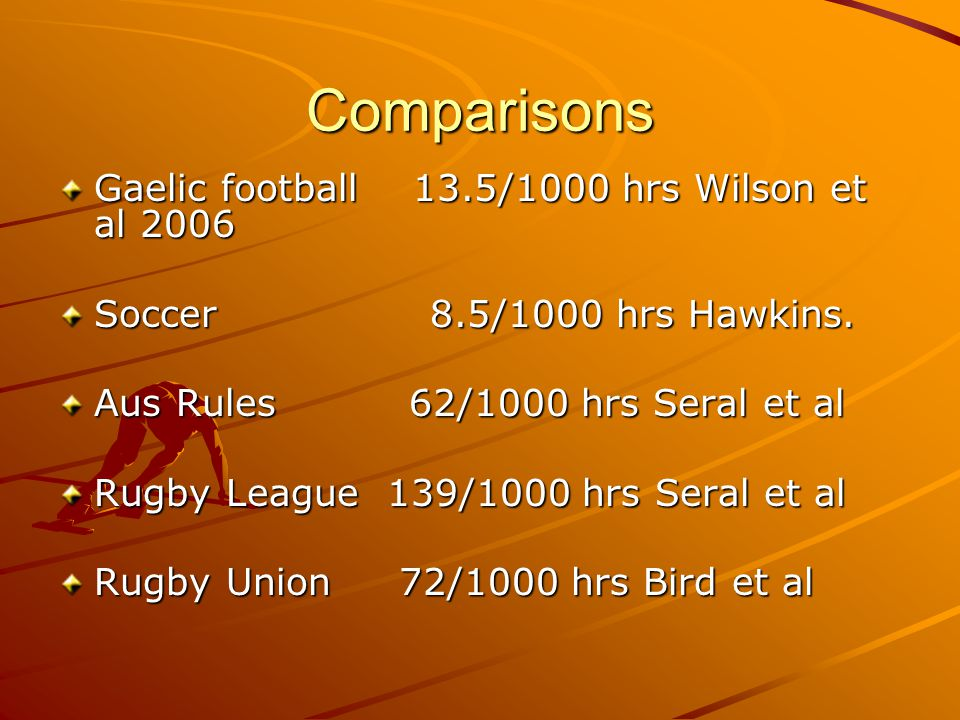 Comparisons Gaelic football 13.5/1000 hrs Wilson et al 2006