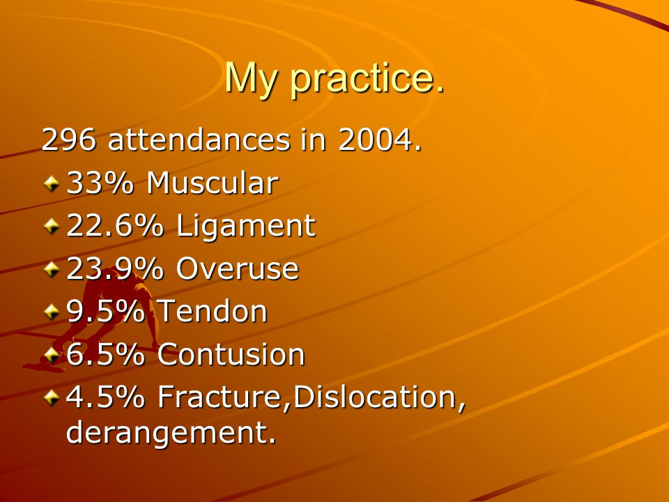 My practice. 296 attendances in 2004. 33% Muscular 22.6% Ligament