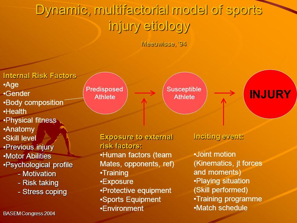 Dynamic, multifactorial model of sports injury etiology Meeuwisse, '94