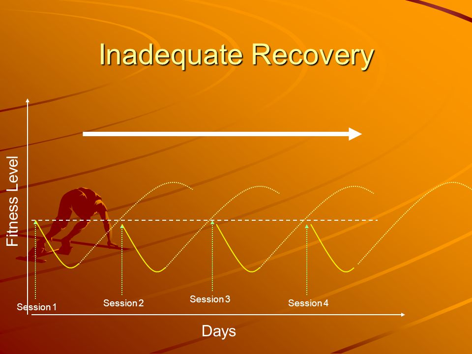 Inadequate Recovery Fitness Level Days Session 3 Session 2 Session 4