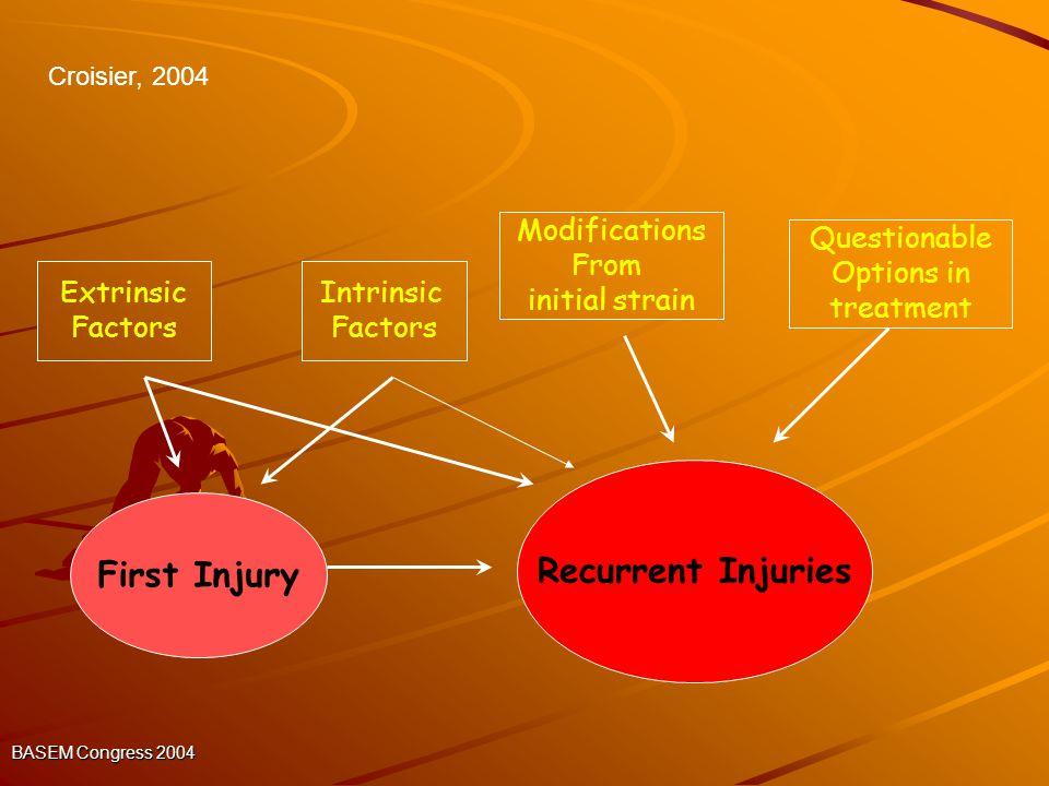 Recurrent Injuries First Injury